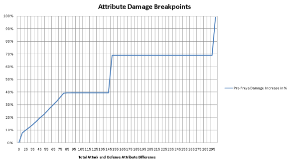 Attribute System breakpoints on pre-Freya servers