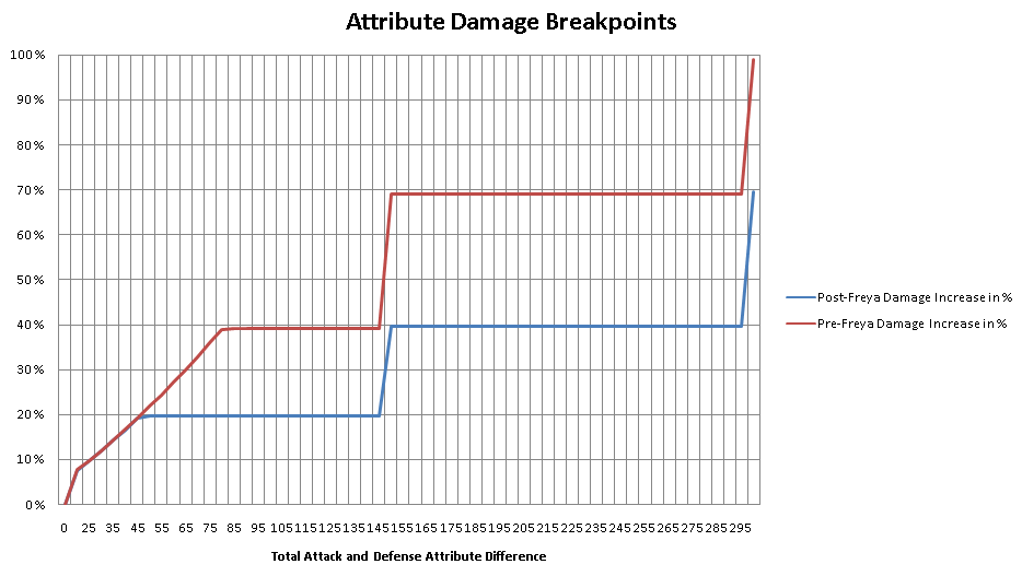 https://www.lineage2universe.com/images/attribute-system/attribute-system-breakpoints-difference.png