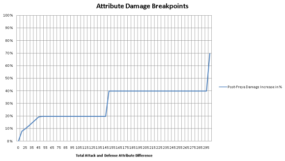 Attribute System breakpoints on post-Freya servers
