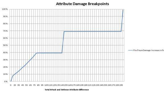 Attribute System breakpoints on pre-Freya servers